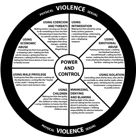 power-and-control-wheel-updated-1011x1024